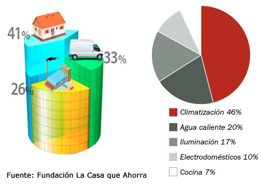 Haz tu vivienda más eficiente | Consumo energético de una vivienda